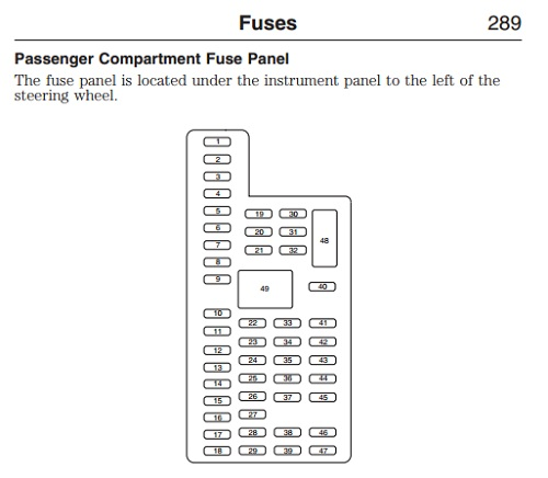 ford flex fuse panel diagram trusted schematics wiring diagrams u2022 rh bestbooksrichtreasures com
