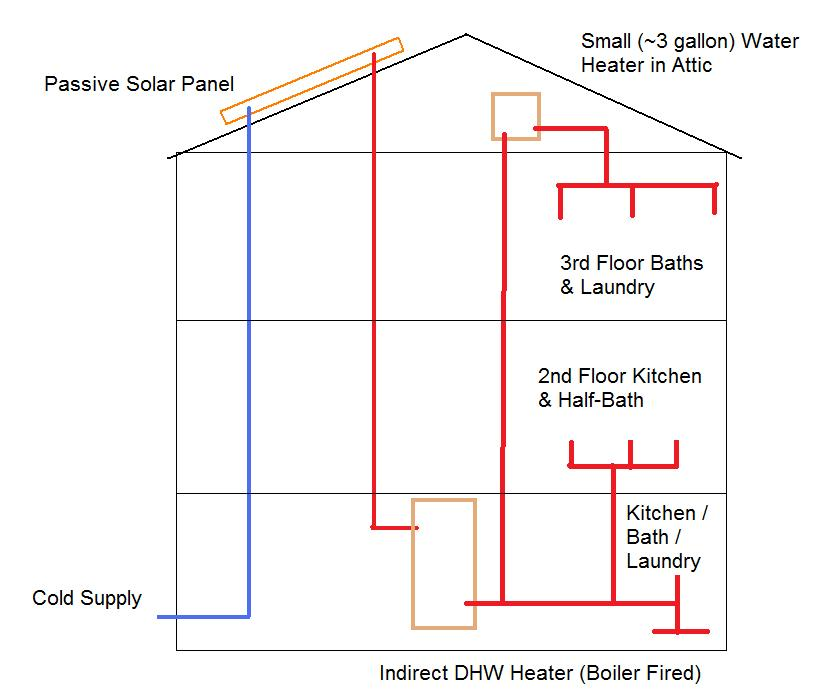 piping plan for passive solar hot water? w/ diagram, wiring diagram